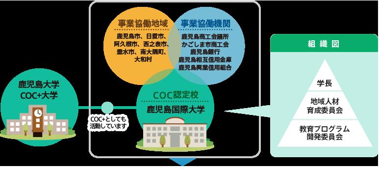 CCO認定校 鹿児島国際大学 事業協働地域 事業協働機関