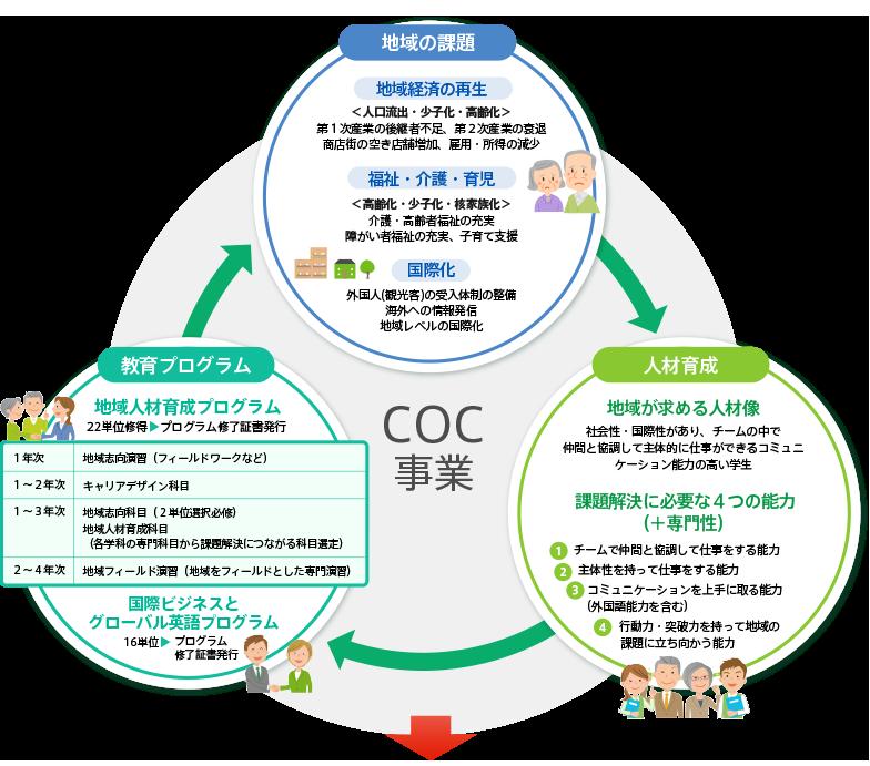 COC事業 教育プログラム 地域の課題 人材育成