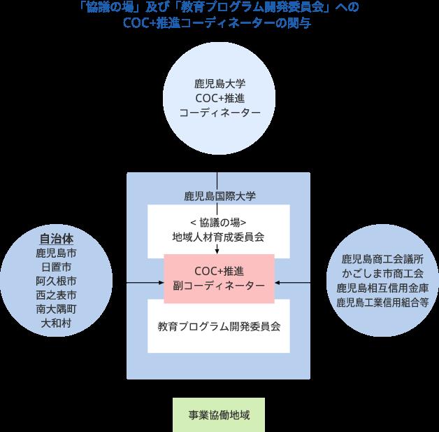 「協議の場」及び「教育プログラム開発委員会」へのCOC+推進コーディネーターの関与